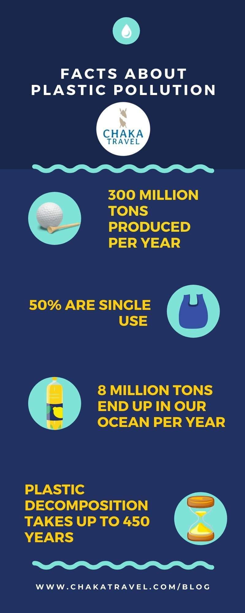 Chaka Yravel Plastic Pollution Facts Infographic